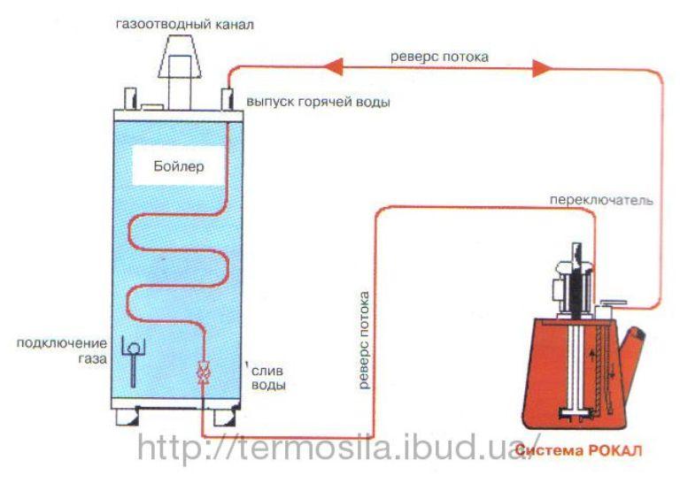 Как промывать теплообменник испаритель теплообменник для жидкости