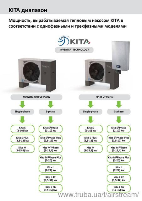 Kita Templari стал лидером наиболее эффективных тепловых насосов воздух вода.