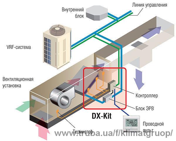 Комплекты для подключения канальных охладителей к наружным блокам VRF систем FUJITSU
