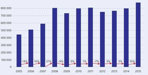 Европейская ассоциация по тепловым насосам представила данные по продажам теплонасосного оборудования в 2015 г., в рамках ежегодного отчета