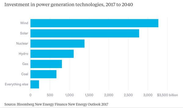 7,65 трлн $ будут инвестированы в «зеленые» источники энергии до 2040 года — Bloomberg