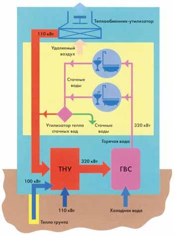 Принципиальная схема теплонасосной системы горячего водоснабжения (показана возможность использования...