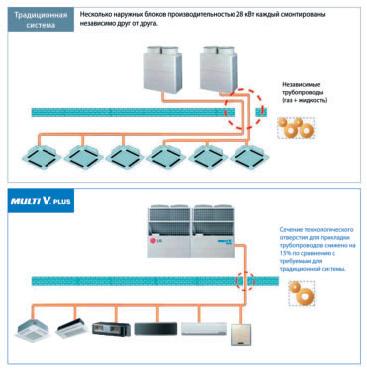 Система трубопроводов для рационального размещения элементов системы
