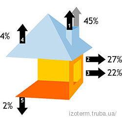 Расчет теплового и влажностного баланса для помещения