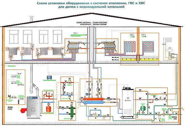 Монтаж водопровода и водоотвода.  Галерея: Схема ОВК в частном доме.