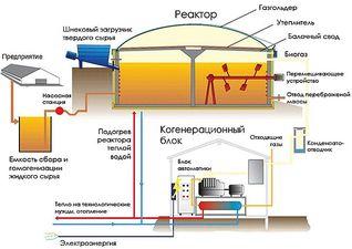 Биогазовая установка — Аструм ИНТЕРТРЕЙД
